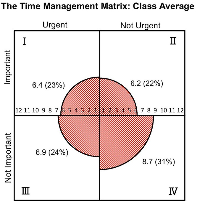 TimeManagementMatrix ClassAverage